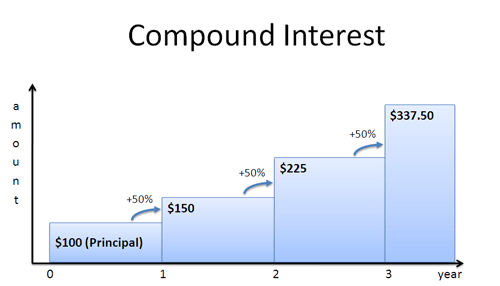 Compound Interest The Most Powerful Force In The Universe